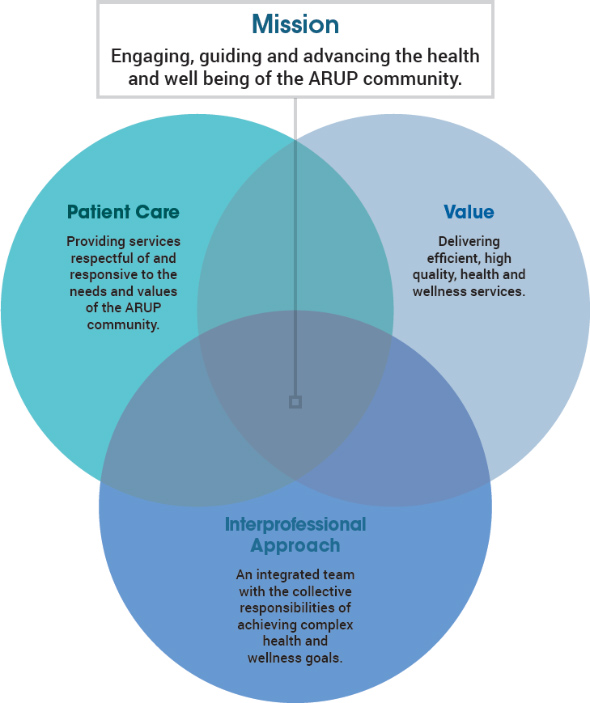 Engaging, guiding and advancing the health and well being of the ARUP community.