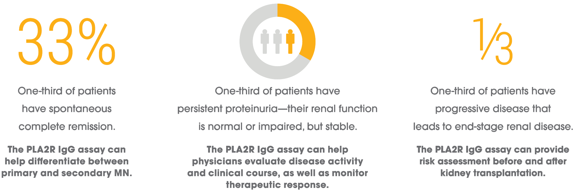 Benefits of the PLA2R IgG Assay